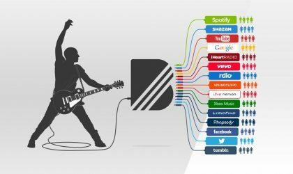 YouTube предложит новую маркетинговую фишку для артистов